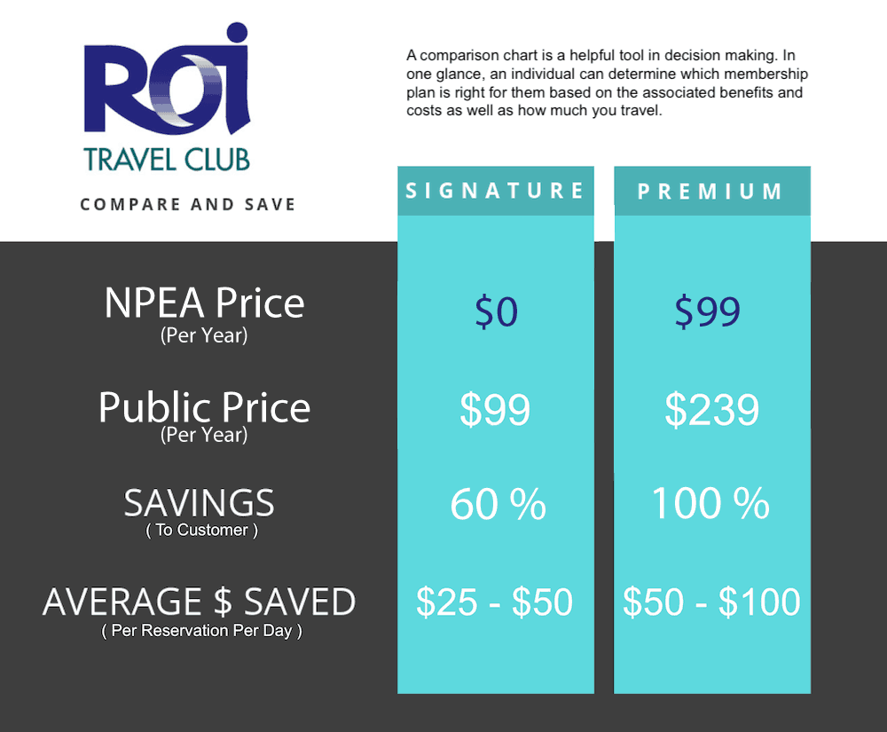 ROI-Travel-Memberships